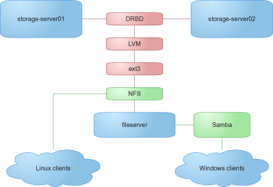 storage-server01+storage-server02->drbd->lvm->ext3->nfs->clients