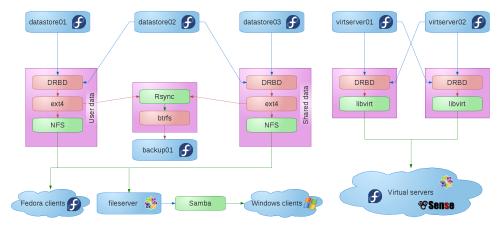 Server chart